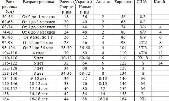 55537f19c723c Размер детской одежды по возрасту: как выбрать правильно - Блог